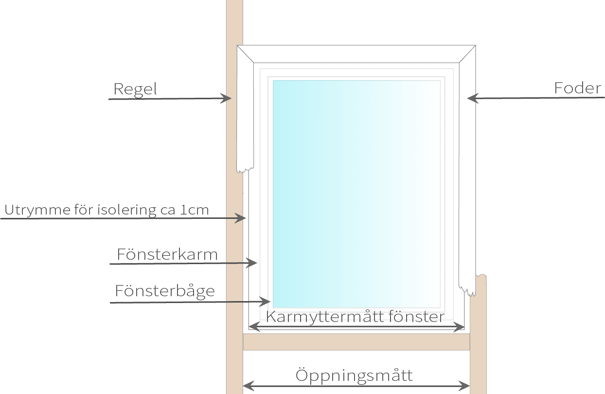 guide - mäta fönster vid fönsterbyte